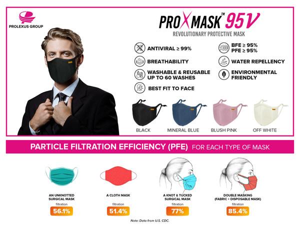 ProXmask™:可滅活新冠病毒的抗病毒口罩,為雙層口罩提供了更好的替代品。ProXmask™是寶翔集團在亞太區批量生產的首款抗病毒口罩。作為全球知名運動服的傳統OEM,該集團在去年新冠疫情爆發後積極拓展業務,成功開發了抗病毒口罩,在業內樹立了良好的典範。