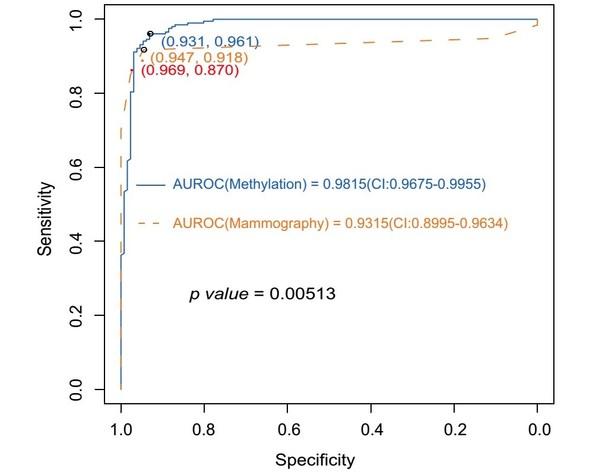 圖2:甲基化模型與鉬靶對乳腺癌診斷能力比較